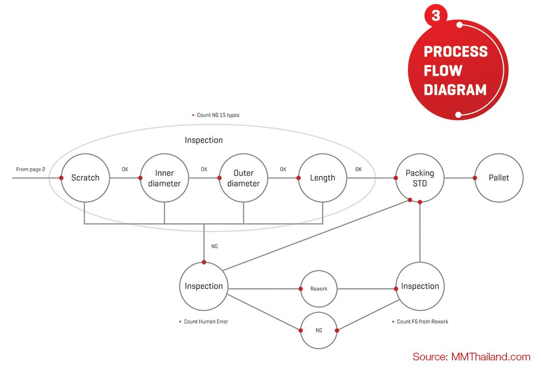 กระบวนการผลิต Process Flow Diagram