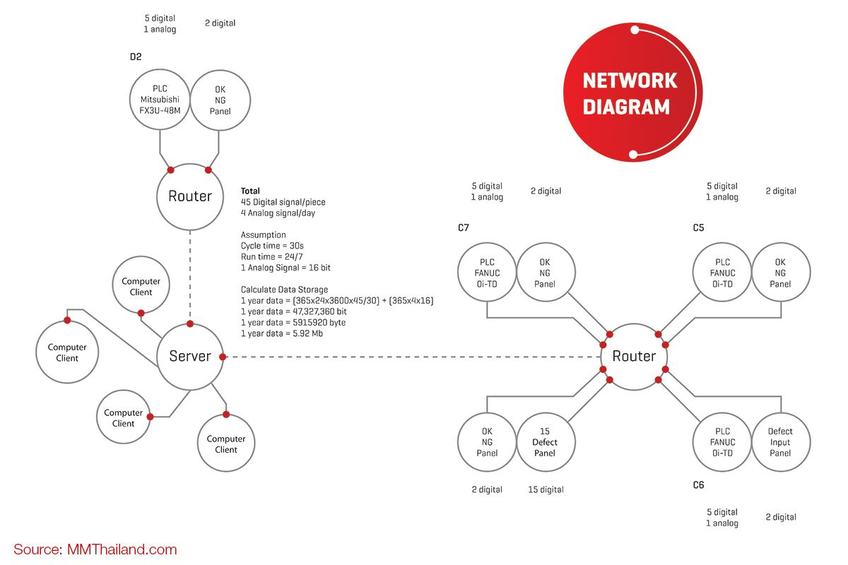กระบวนการผลิต Network Diagram