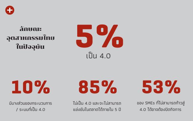 ลักษณะอุตสาหกรรมไทยในปัจจุบัน