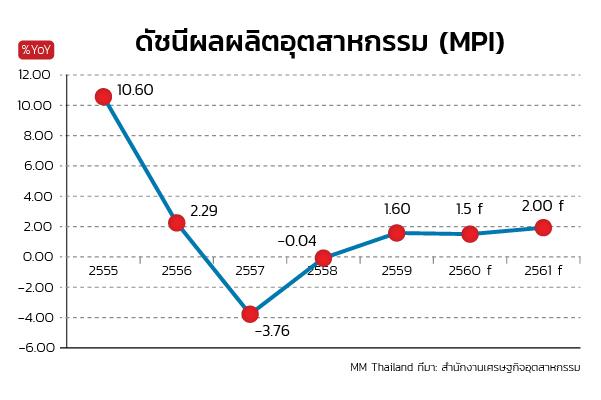 ดัชนีผลผลิตอุตสาหกรรม (MPI)