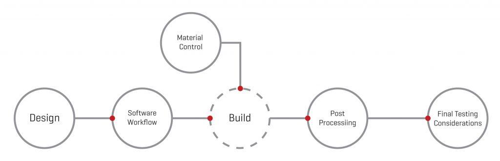 การใช้งานเทคโนโลยี Additive Manufacturing (AM)