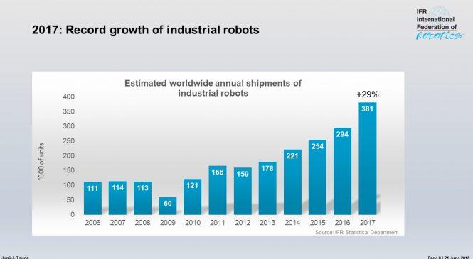 ยอดขายหุ่นยนต์ทั่วโลกเพิ่มขึ้น 29%