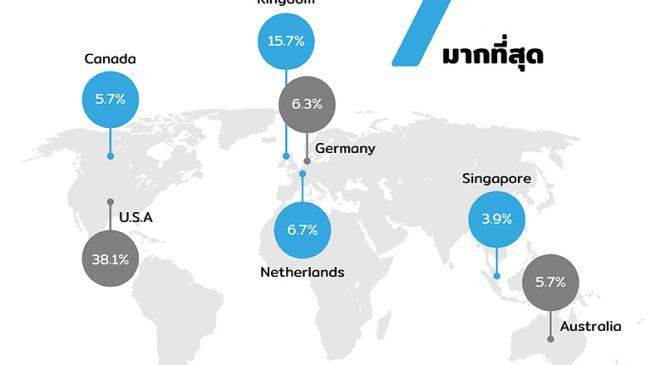 7 ประเทศที่มีการใช้งาน 3D Printing มากที่สุดในปัจจุบัน