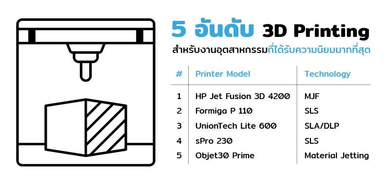 5 อันดับ 3D Printing สำหรับงานอุตสาหกรรมที่ได้รับความนิยมมากที่สุด