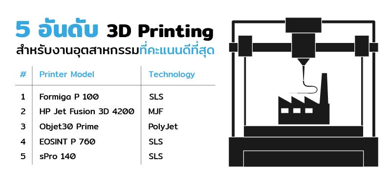 5 อันดับ 3D Printing สำหรับงานอุตสาหกรรมที่คะแนนดีที่สุด