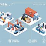 5 คุณสมบัติเทคโนโลยีสำคัญที่ต้องลงทุนปี 2020