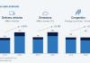 การปลดปล่อยคาร์บอนจาก E-Commerce ในปี 2030 จะเพิ่มขึ้นถึง 30%