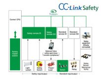 CC-Link Safety