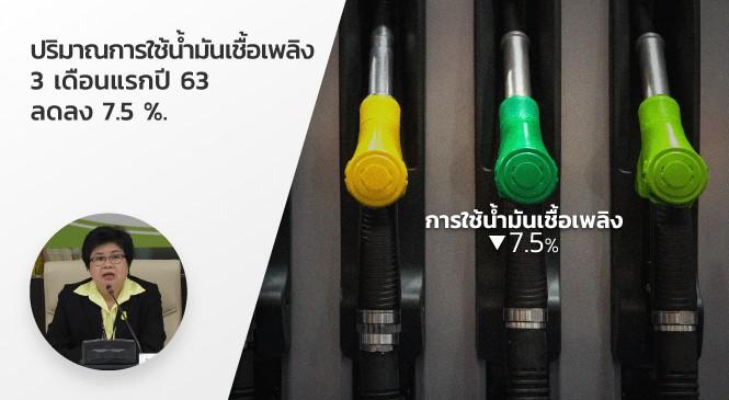 ปริมาณการใช้น้ำมันเชื้อเพลิง 3 เดือนแรกปี 63 ลดลง 7.5 %